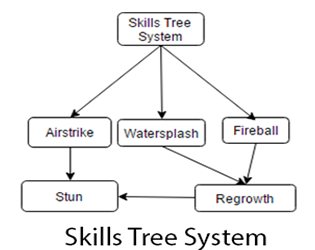 Skills tree plugin ue4 plugin by orfeas eleftheriou ccuart Image collections