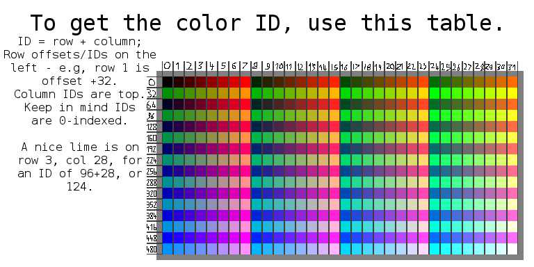 A table of all the colors, as well as an easy means of finding their IDs.