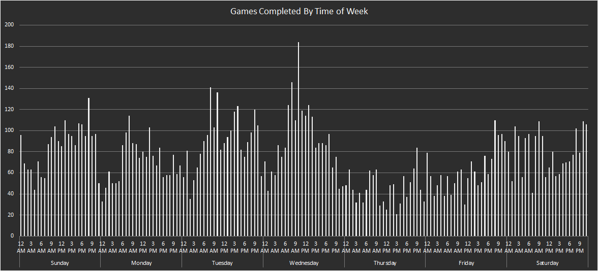 Games Completed By Time of Week