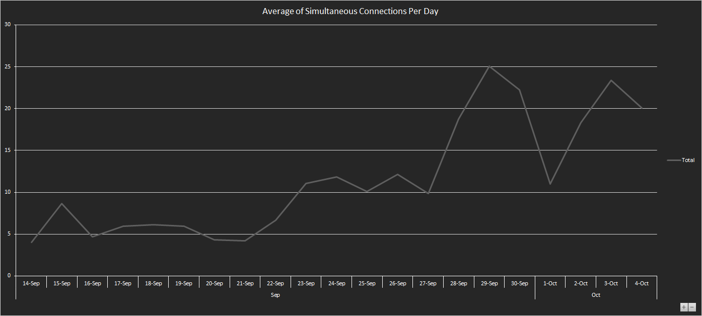 Average Connections Per Day