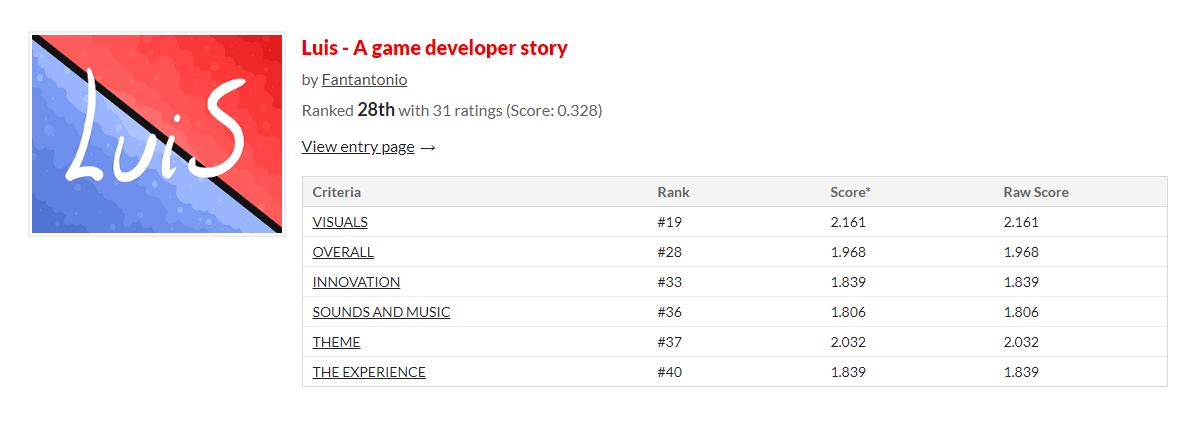 Blackthornprod game Jam #1 results