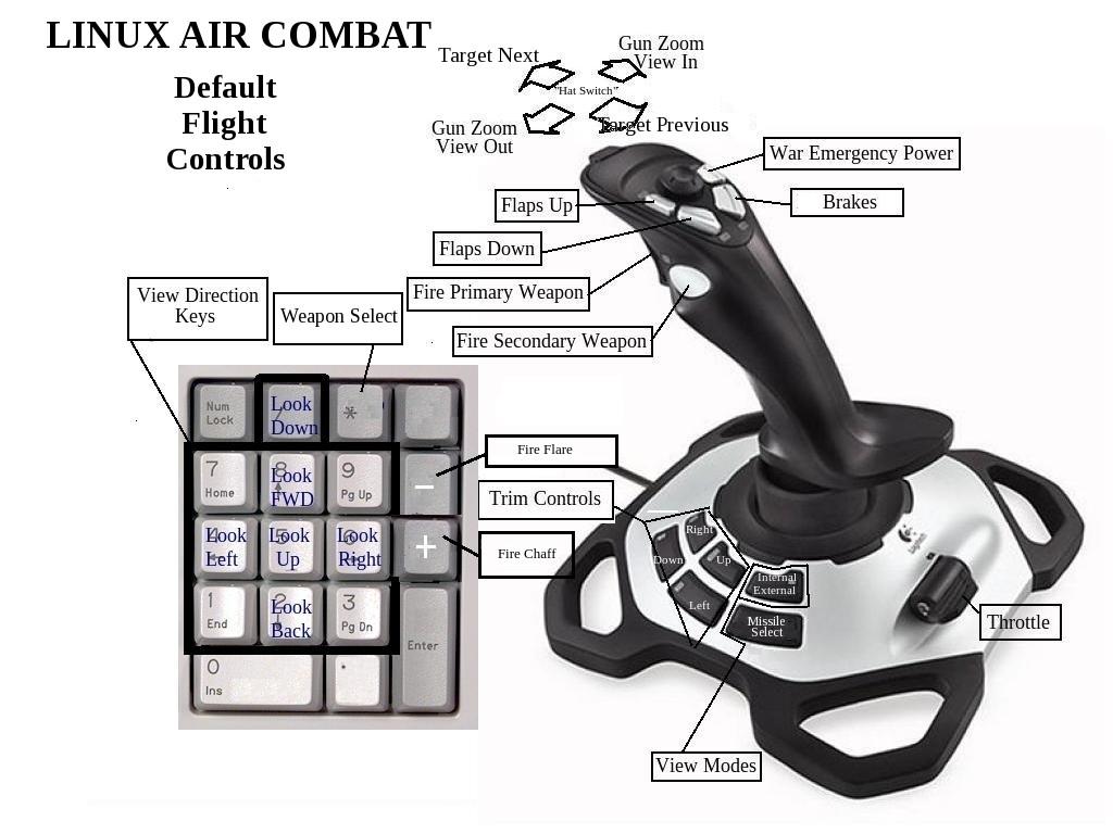 LAC Joystick and Keypad Controls