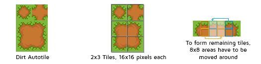 7Soul's RPG Graphics - Tiles - Grasslands by 7Soul
