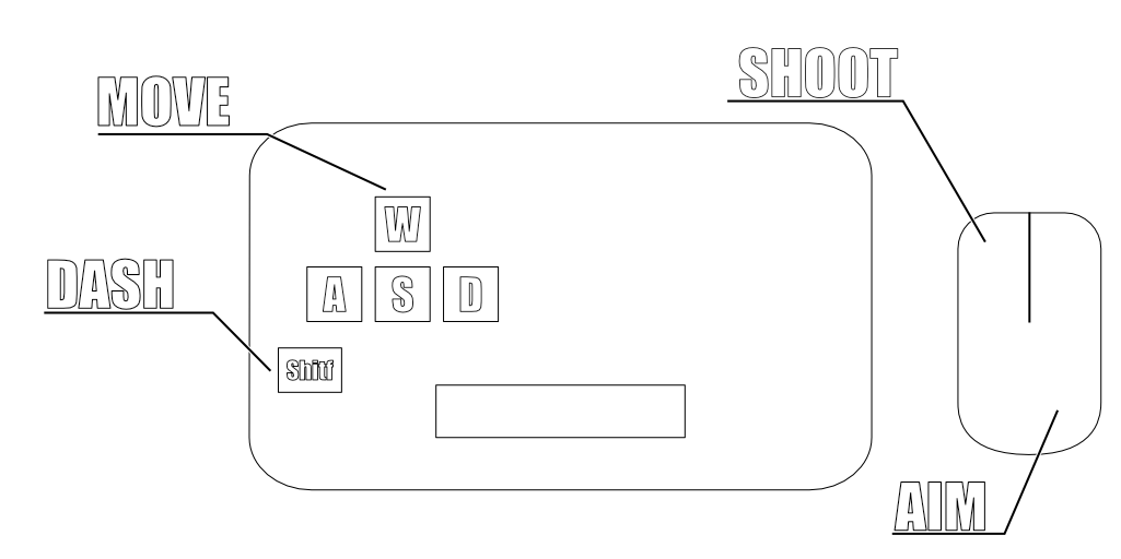 PC controls