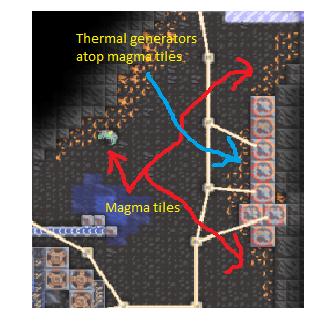 Thermal generators