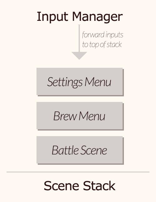 Input Manager Diagram
