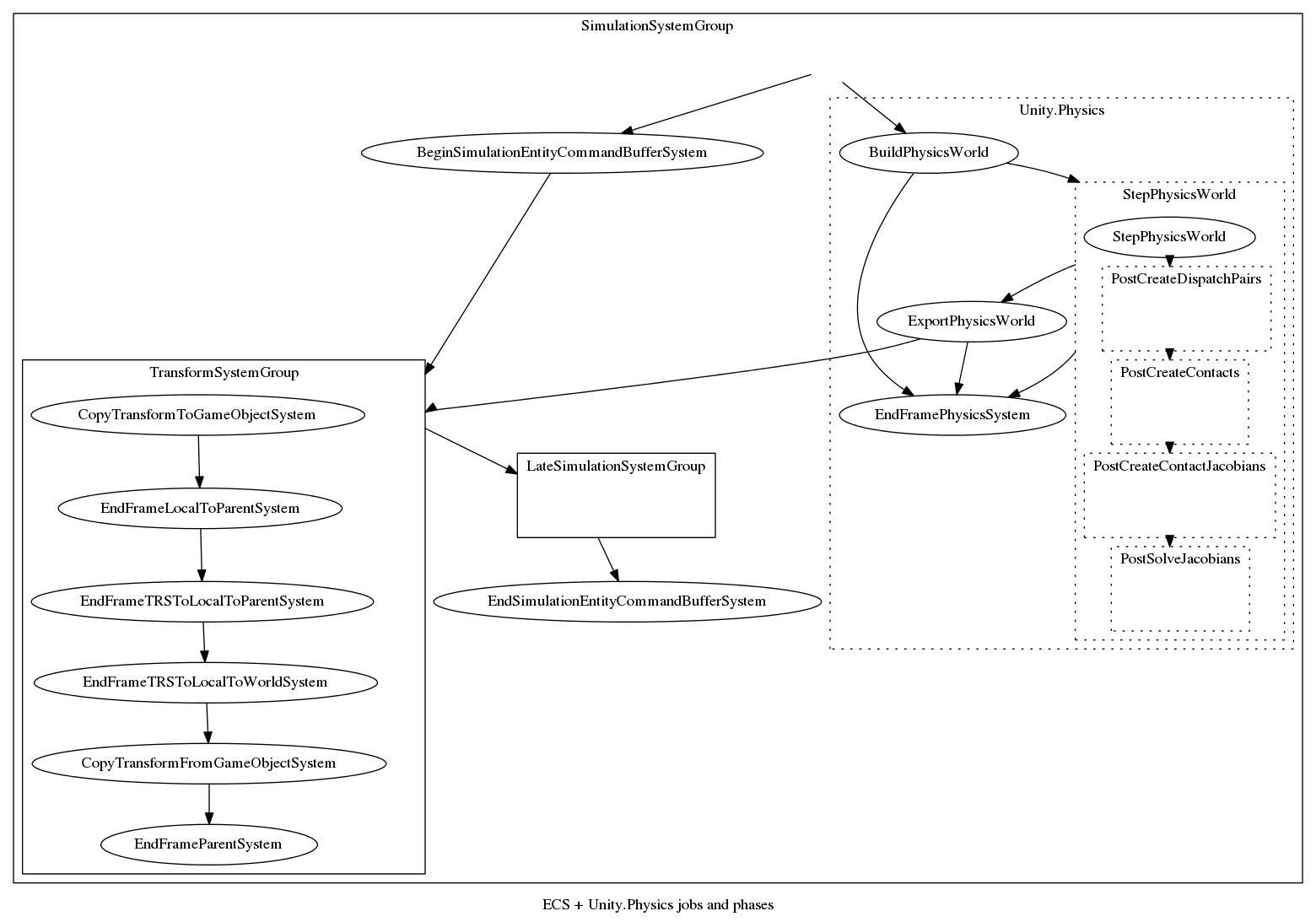 ECS & Unity Physics order diagram - Connect the Unity (ECS