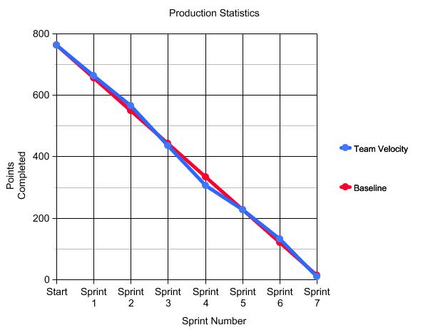 Final Sprint Statistics