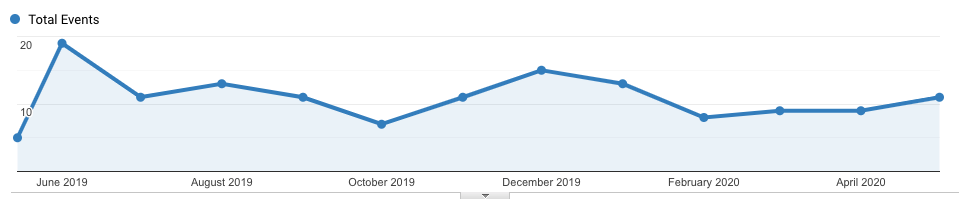 User registrations in the last month via Google Analytics