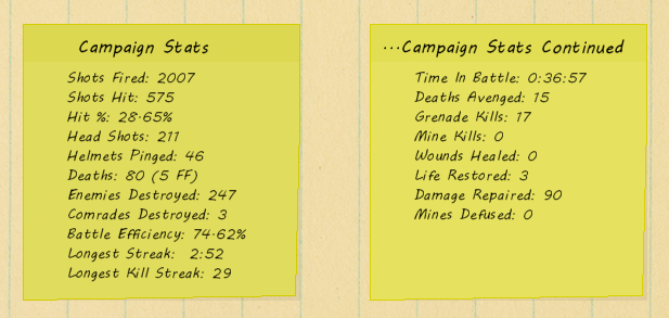 There Will Be Ink - Campaign Stats