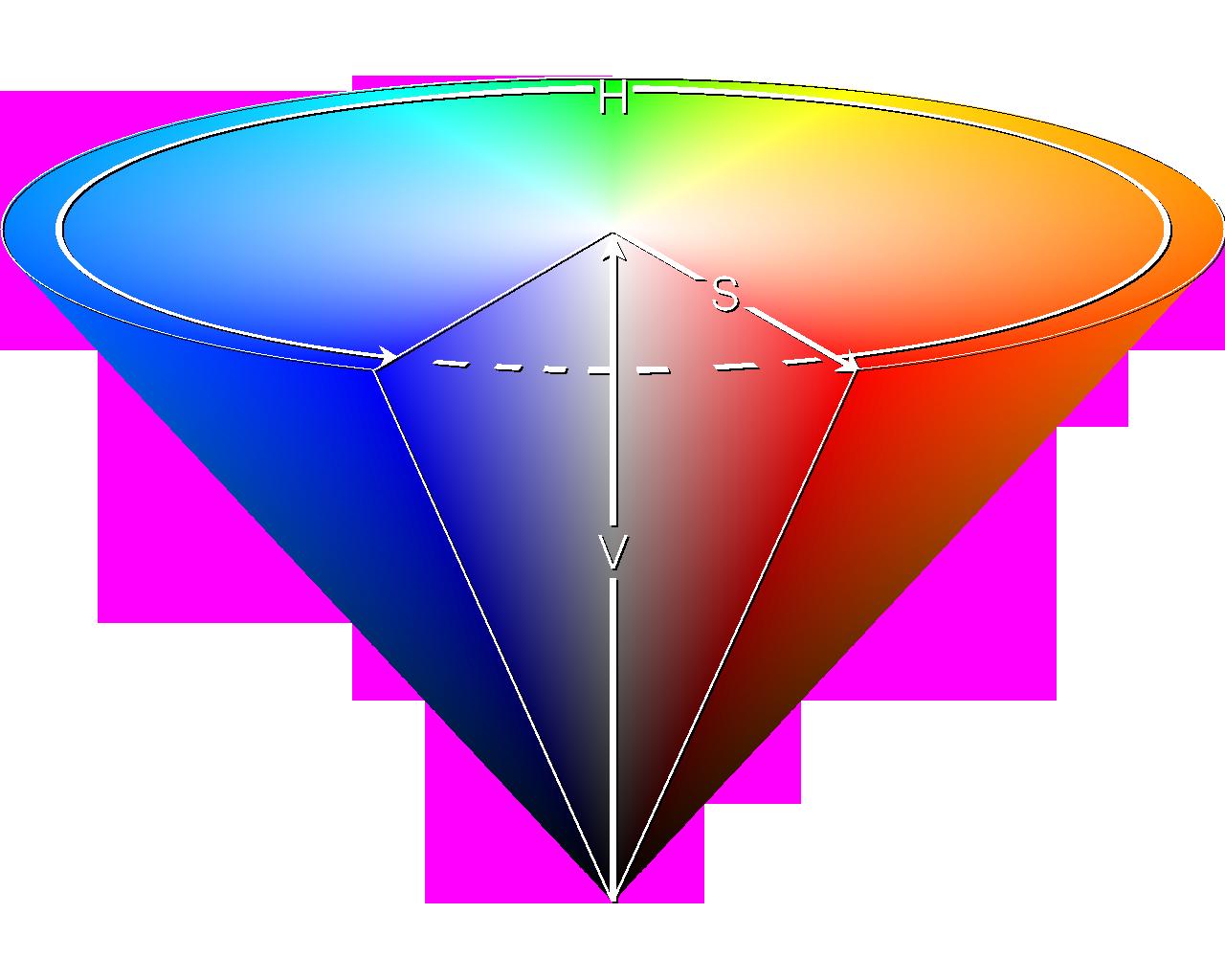 The HSV color space: h = Hue, s = Saturation, V = Value(Lightness)