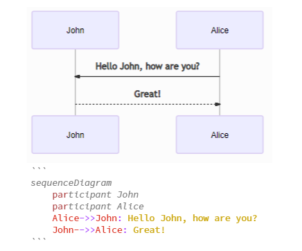 Sequence diagram with Alice asking John a question, and John responding. Code block below diagram with text to render the diagram.