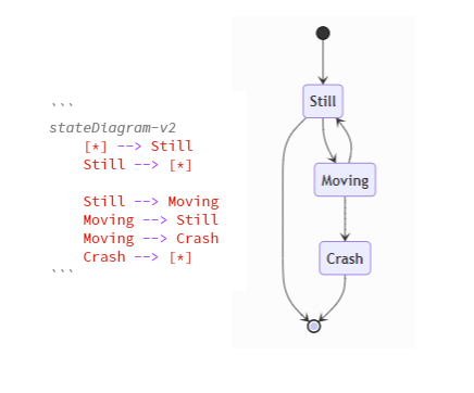 State diagram showing three connected nodes, a start and end point. Code block left of diagram with text to render diagram.