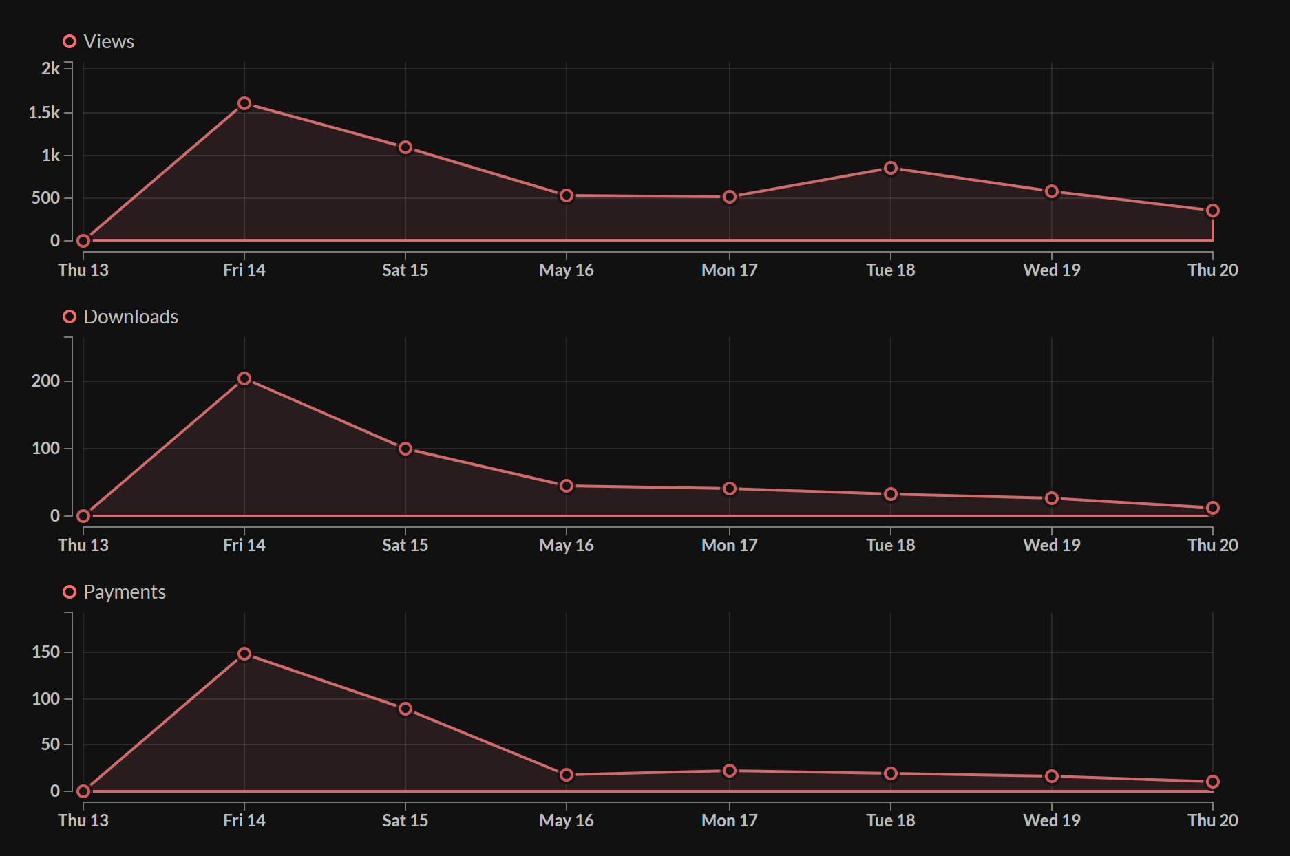 chart showing views, downloads, and payments, peaking on release day and steadily going down since