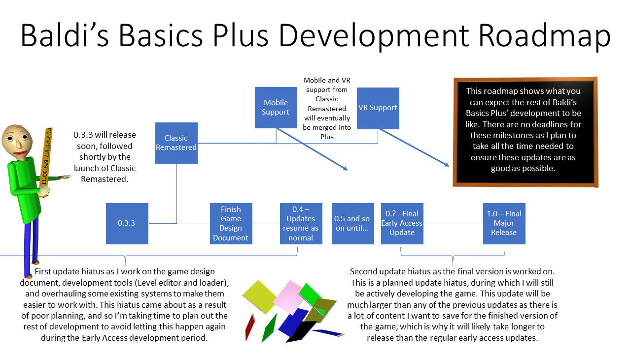 Baldi's Basics Plus Development Roadmap